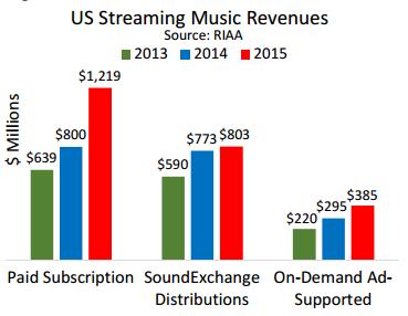 Dochód serwisów strumieniowych płatnych (subskrypcje), serwisów programowalnych (radia internetowe obsługiwane przez SoundExchange) i serwisów wspieranych reklamami. Dane RIAA