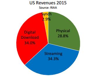 Udział poszczególnych źródeł dochodu w 2015, dane RIAA.