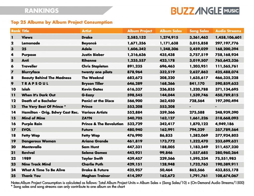 BuzzAngleMusic-2016-MidYear-Report-page-009