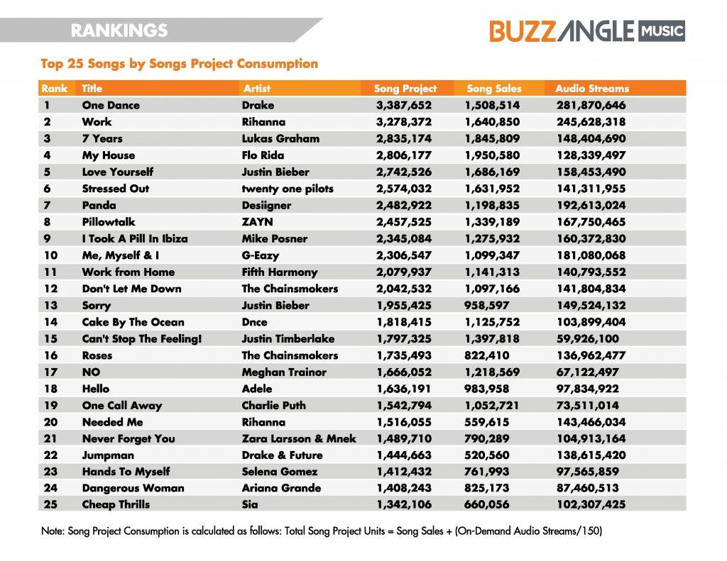 BuzzAngleMusic-2016-MidYear-Report-page-010