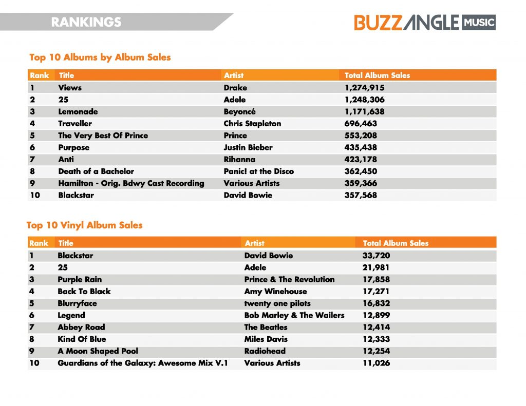 BuzzAngleMusic-2016-MidYear-Report-page-012