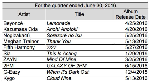 Najpopularniejsze albumy SME drugiego kwartału 2016. Fot: Sony