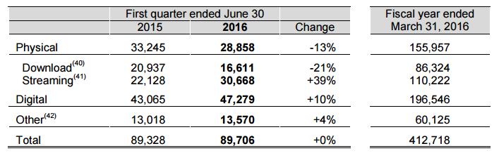 Dochody Sony z segmentu fonograficznego w mld jenów. Fot. Sony