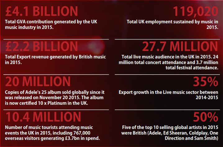 fot. MEASURING MUSIC 2016 REPORT