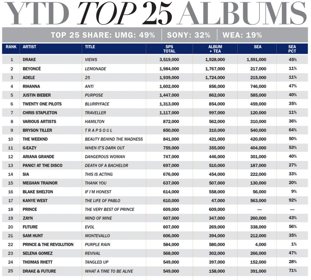 topq1-q3albums