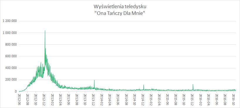 Dzienna liczba wyświetleń teledysku. Dane: YouTube