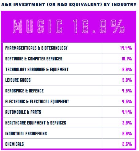 e: 2015 EU Industrial R&D Investment Scoreboard, fot. IFPI