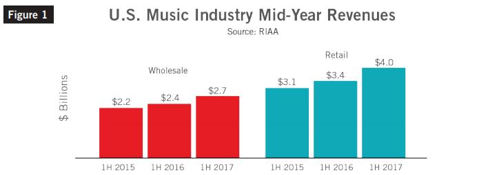 Wartość amerykańskiego rynku fonograficznego 1H2015 - 1H2017