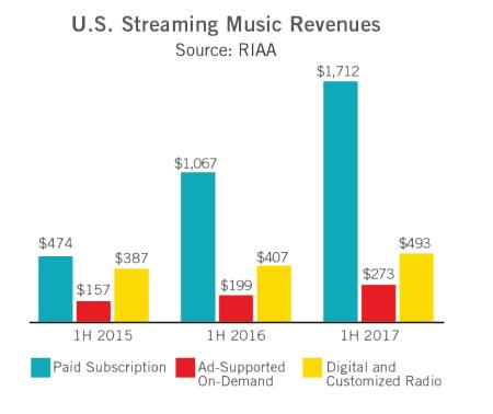 Struktura segmentu streamingowego amerykańskiego rynku fonograficznego w 1H2015 i 1H2017
