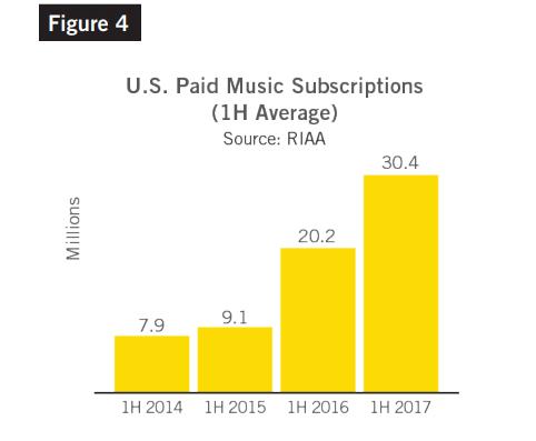 Liczba płatnych subskrypcji w USA. For. RIAA