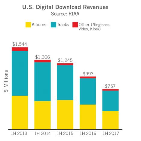 Struktura rynku płatnych pobrań w USA. Fot. RIAA