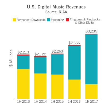 Struktura rynku cyfrowego  w USA. Fot. RIAA