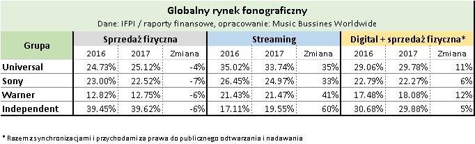Udziały rynkowe wytwórni muzycznych